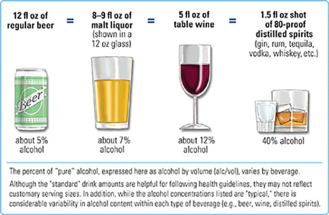 Plan Alcohol Recommended Drinking - Moderate Guidelines